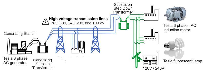nikola tesla alternating current. tesla ac polyphase system of electrical power distribution nikola alternating current